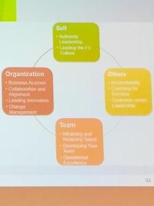 f5's presentation on their Leadership Development Program